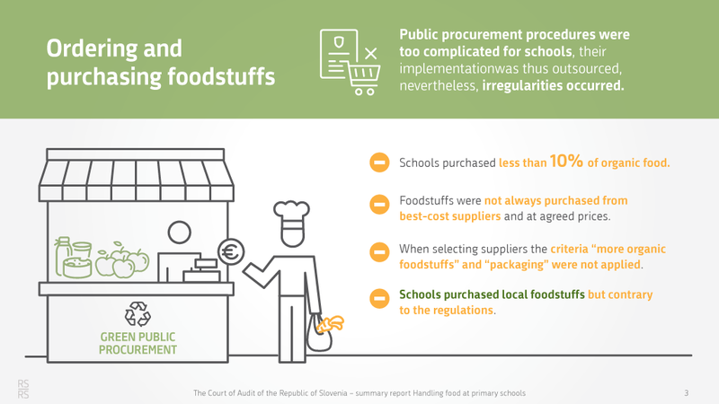 Ordering and purchasing foodstuffs - green public procurement