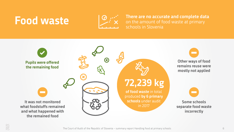 food waste 72,239 kg gy 6 schools in the year of the audit