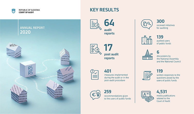 Annual report 2020 - Key results