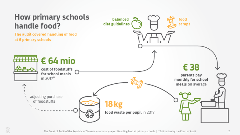 How promary schools handle food and food waste