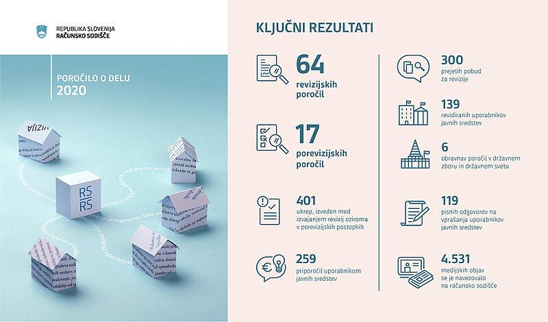 Infografika ključnih rezultatov računskega sodišča v letu 2020