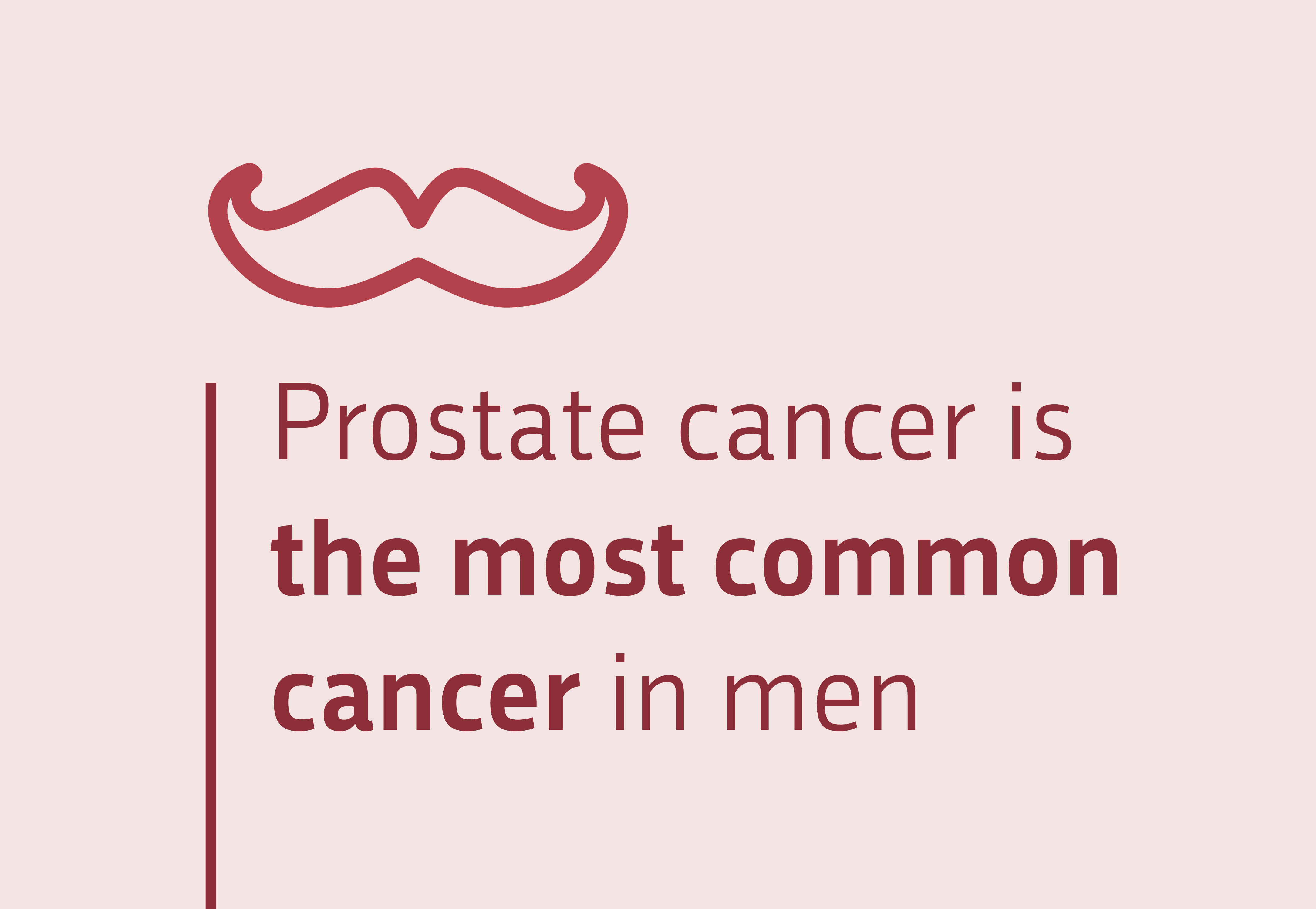 Prostate cancer is the most common cancer in men